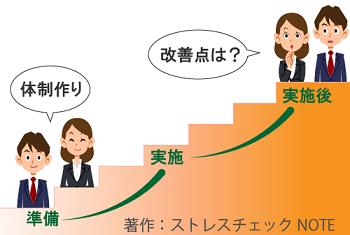 社内の改善点