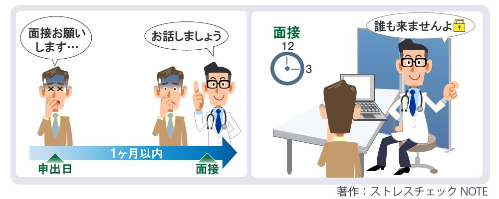 医師との面接