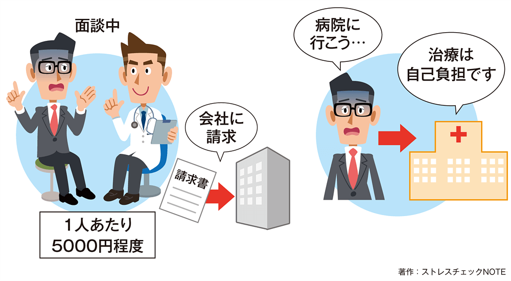 専門医への費用
